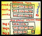 NoSQL: Data Model, What is the Column Family Store (Day 4)