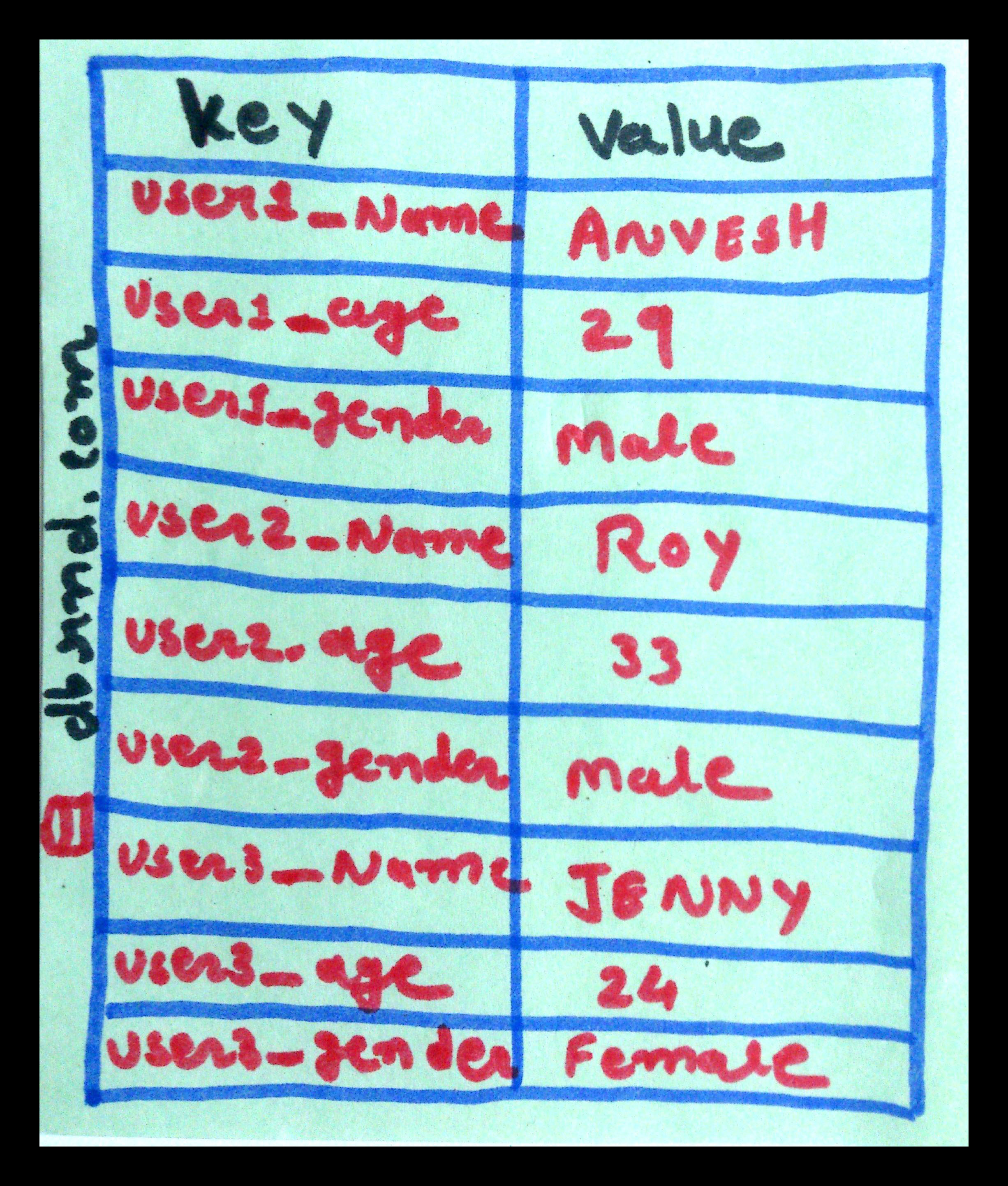 NoSQL: Data Model, What is the Key Value Store Database(Day 5 )