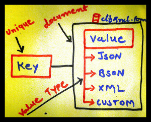 Document Store NoSQL Database
