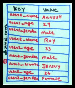 Key Value Store NoSQL